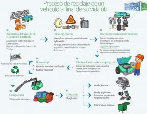 ¿Sabes cómo se recicla un coche?