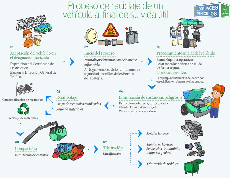 infografia-reciclaje-vehiculo