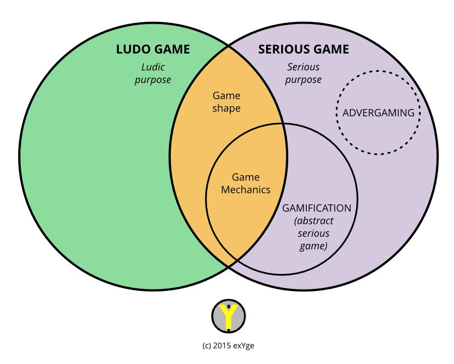 Esquema Gaming Ecosystem