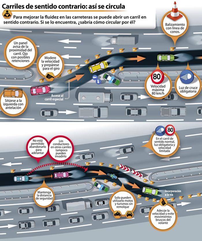 Circulación por carriles adicionales