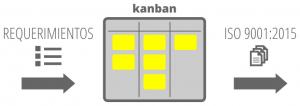 Kanban & ISO 9001:2015