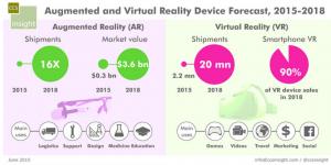 Tendencias en gamification, AR y VR