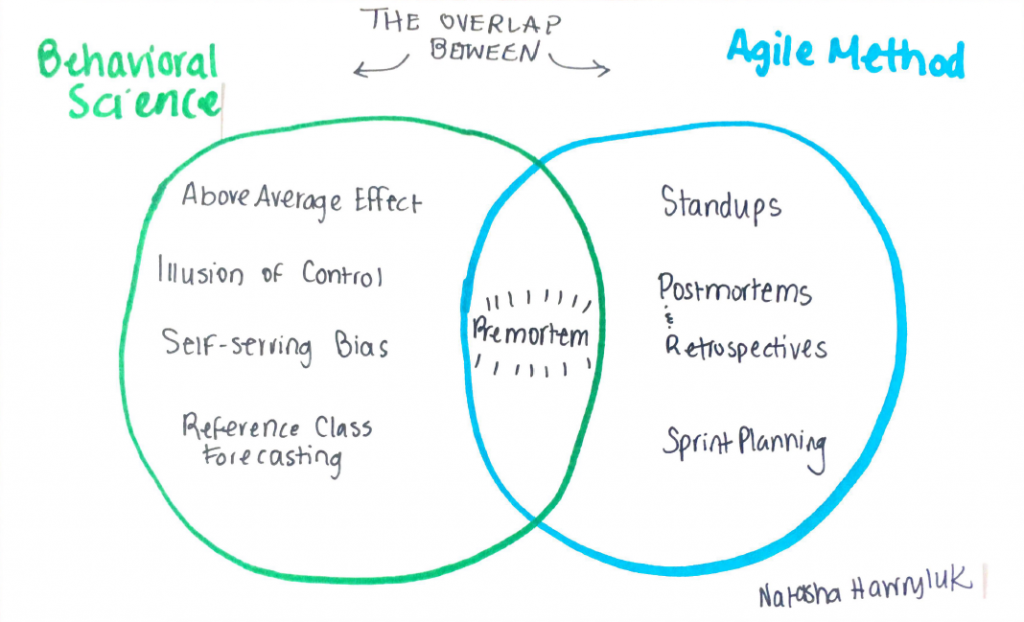 Behavioural economics y Agile
