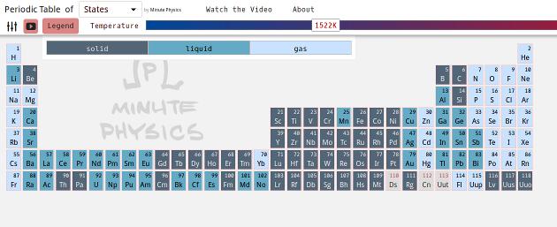 Tabla periodica interactiva - minute physics