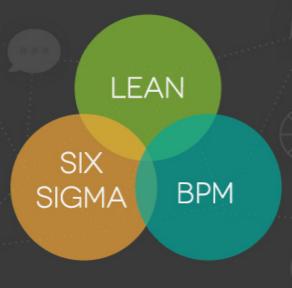 Lean, Six Sigma y BPM