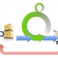 Incremental cycle